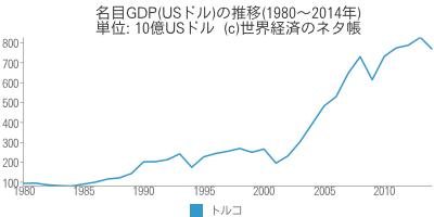 名目GDP(USドル)の推移 - 世界経済のネタ帳
