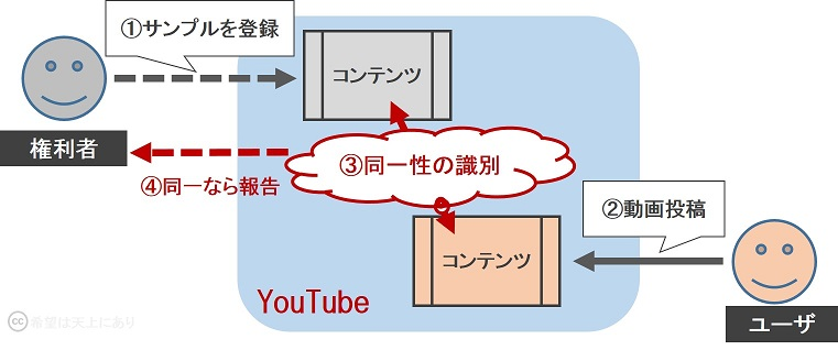 makers_youtube