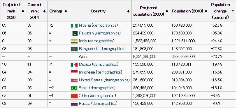 Top10population2030