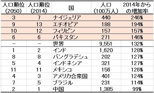 Top10population2050