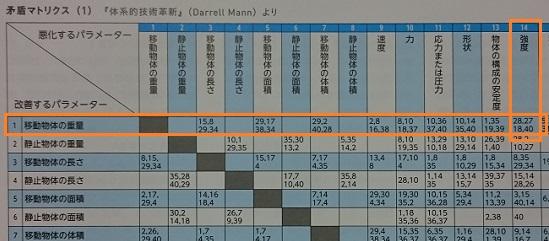 triz40_matrix2