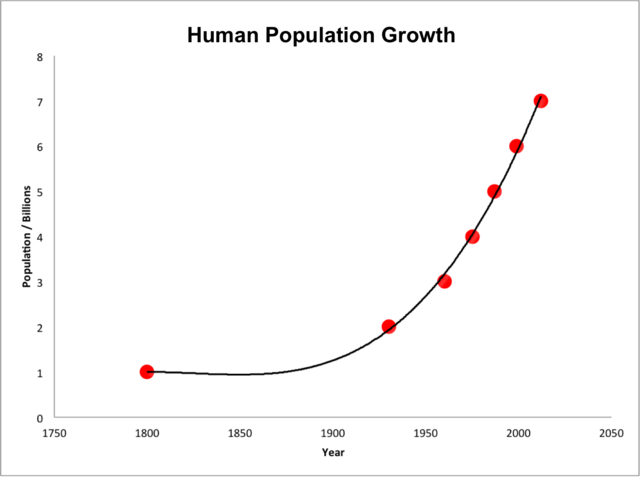640px-Human_population_growth_from_1800_to_2000