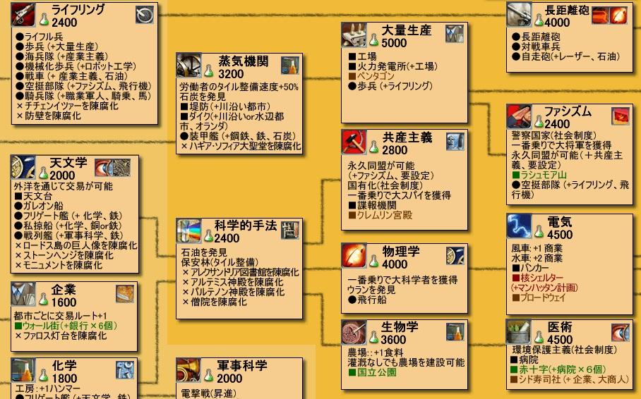 civ4_techtree4
